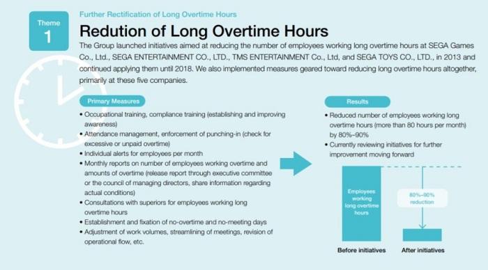 sega-reduce-en-un-85-el-numero-de-empleados-que-trabajan-mas-de-60-horas-semanales3.JPG